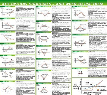 Different strategies in option trading