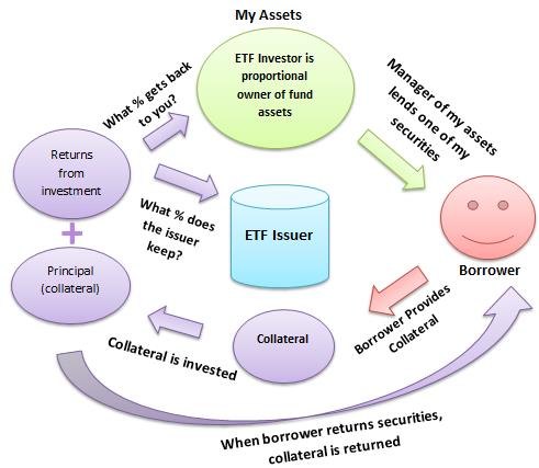 etf-sec-lending