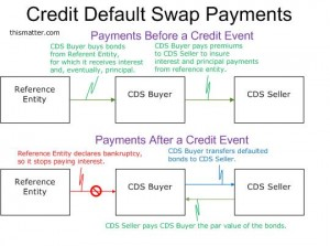 credit-default-swap payout