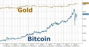 bitcoin-price-vs-gold-price