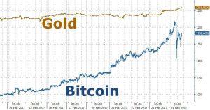 bitcoin-price-vs-gold-price