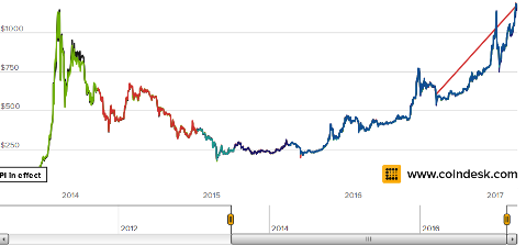 bitcoin-etf-sec-decision-marketsmuse