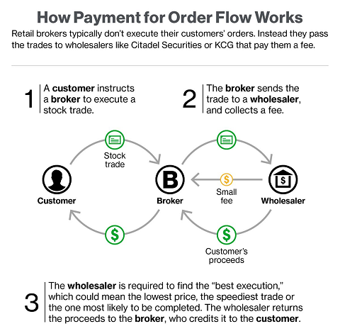 payment-for-order-flow-rebates