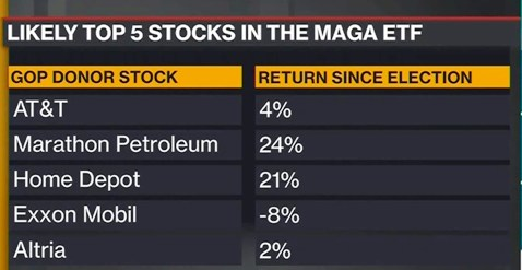 GOP-friendly ETF MAGA